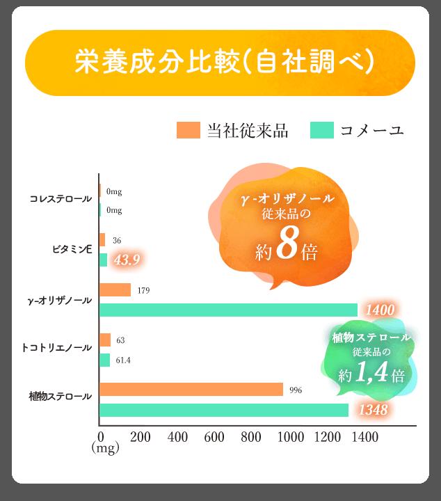 栄養成分比較表