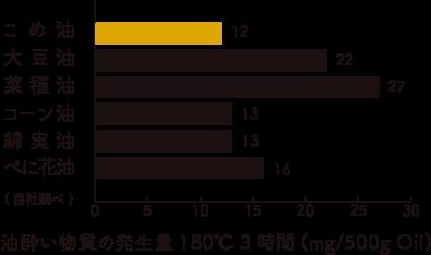 三和油脂の米油の油酔い物質の発生量のイメージ