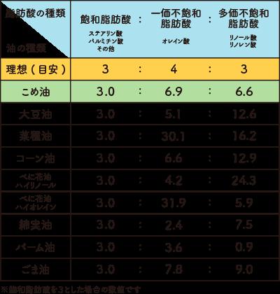 脂肪酸の種類と油の種類について