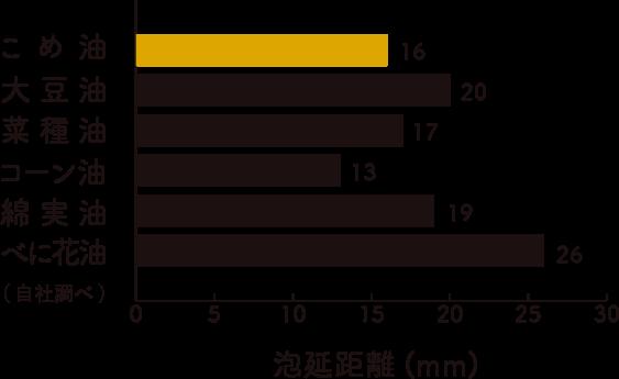 三和油脂の米油の泡延距離のイメージ画像