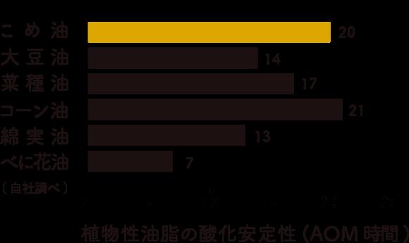 三和油脂の米油の植物性油脂の酸化安定性イメージ画像