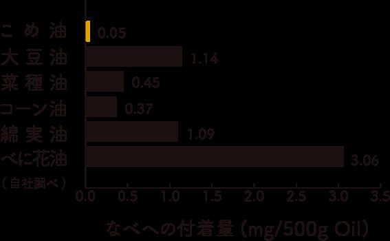 三和油脂の米油の鍋への付着量