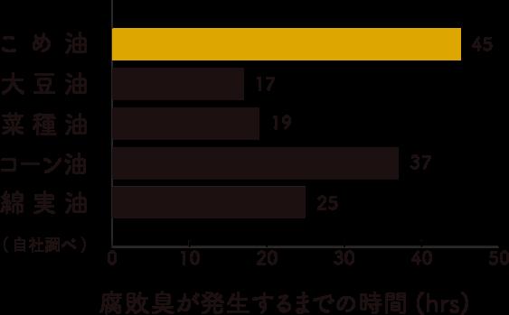 三和油脂の米油の腐敗臭が発生するまでの時間