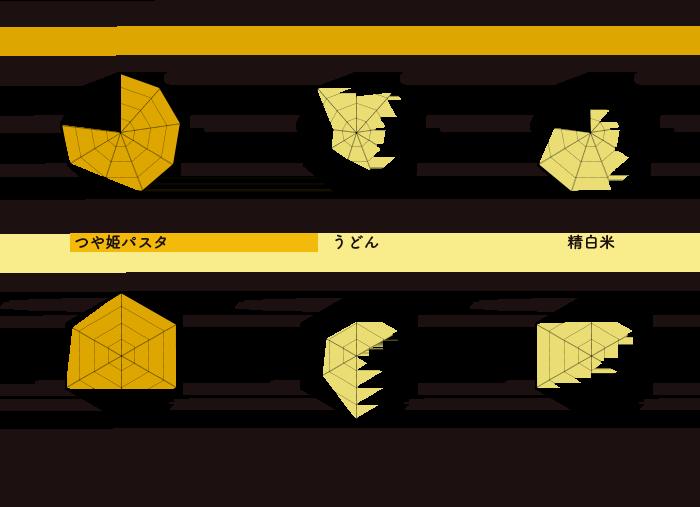 つや姫パスタのミネラルバランスと水溶性ビタミンの比較表